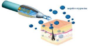 Plasma IQ - lifting očních víček